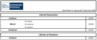 Rendimento Libretti Postali Nominativi e al Portatore