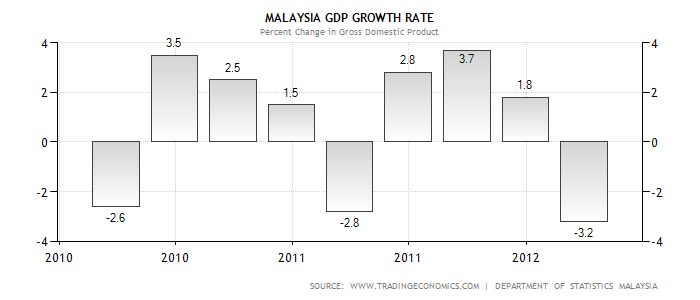 malaysia gdp growth rate Malaysia 2018 gdp growth forecast at 5% to 55% esther lee  kuala lumpur (oct 27): the malaysian economy in 2018 is forecasted to grow between 5% and 55% from a .