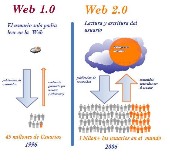 web1+vs+web2.jpg