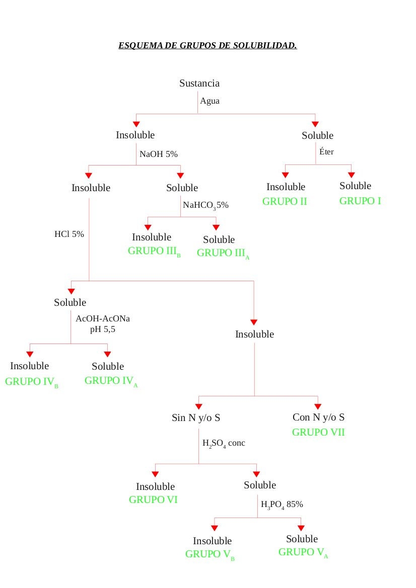 La botica esquema de grupos de solubilidad esquema de grupos de solubilidad urtaz Choice Image