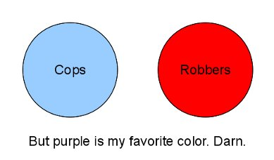 Two circles side by side, not touching. The one on the left is blue, labeled COPS. The other is red, labeled ROBBERS. The diagram is captioned 'But purple is my favorite color. Darn.'