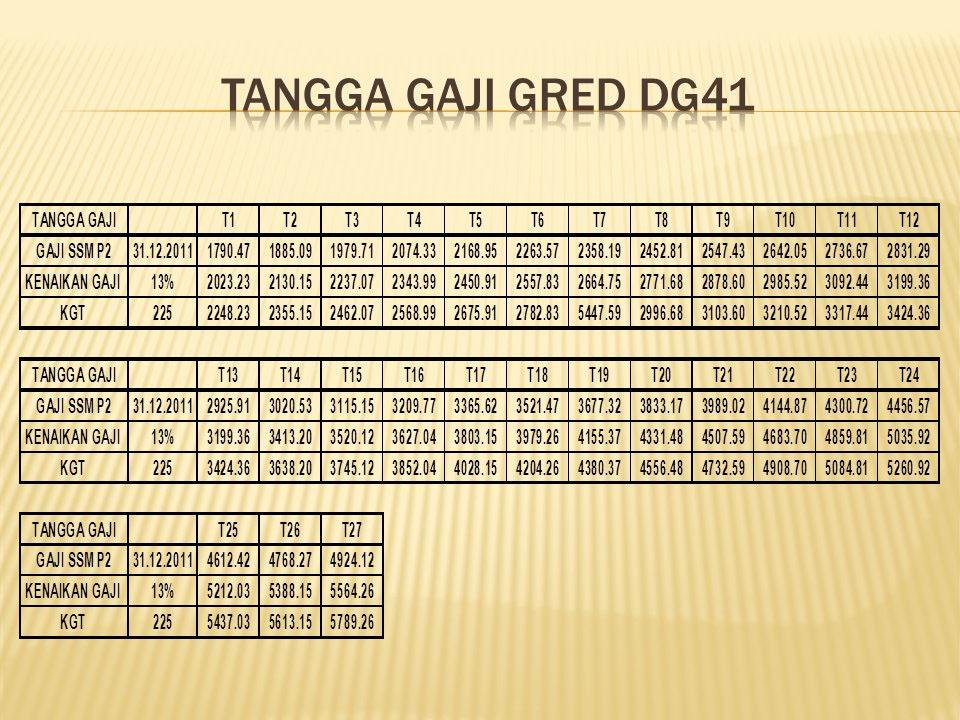 Jadual Tangga Gaji DG41 SSM P2 2012