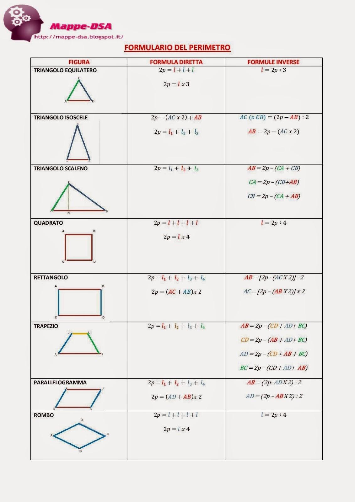 mappadsa schema dislessia discalculia matematica formulario perimetro