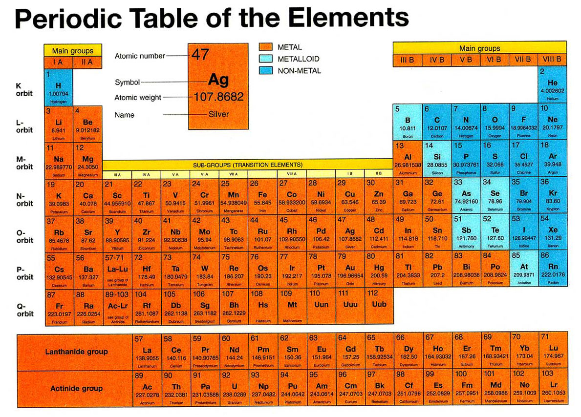 Deladelmur ammoniaca metano anidride carbonica - Tavola periodica degli alimenti ...