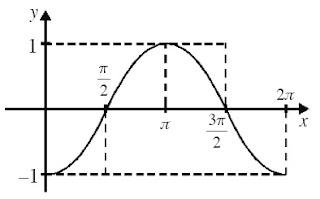 f(x) = cos (x + π) merupakan fungsi naik pada interval 0 < x < π
