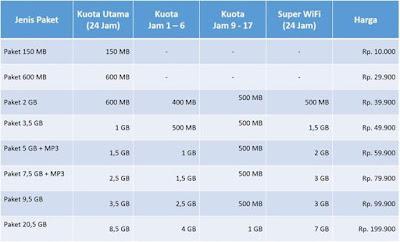Daftar Harga Paket Internet IM3 Terbaru