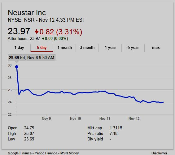 Neustar $NSR 5-day stock chart