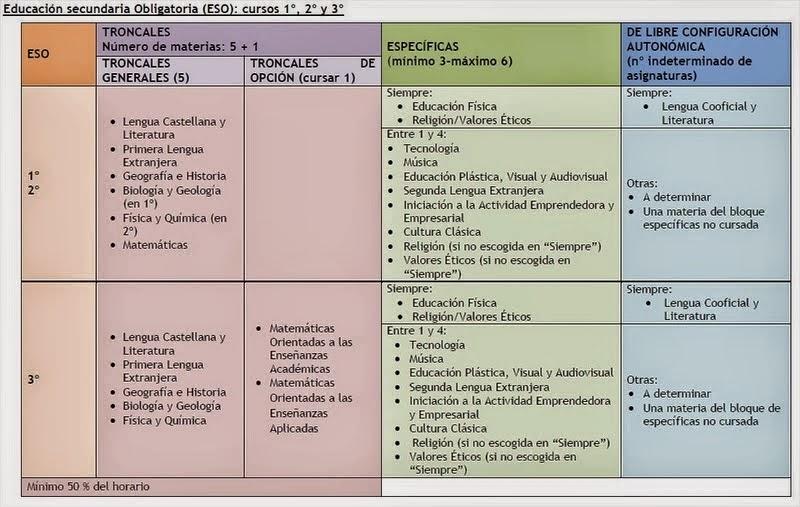 Las asignaturas con la LOMCE I: ESO | El blog de César MB