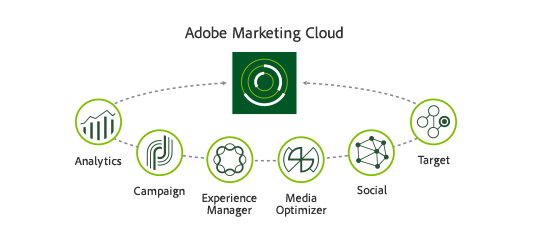 Hybris to resell Adobe Marketing Cloud