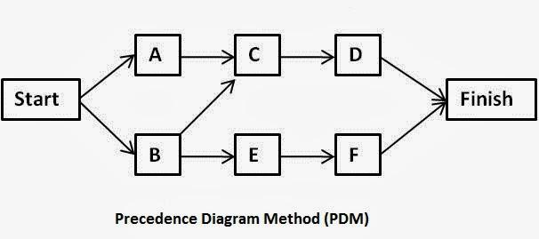 How to start with cpm 2014 retrotechnologycom 8907916 bunkyofo cara membuat jaringan kerja manajemen proyek ccuart Image collections