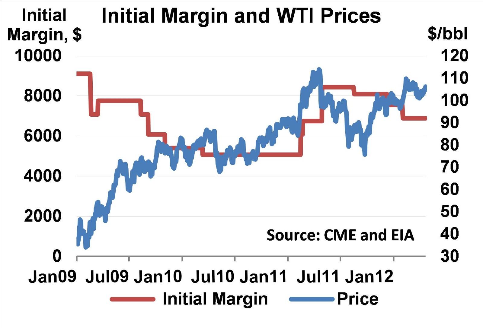 Clearing broker initial margin
