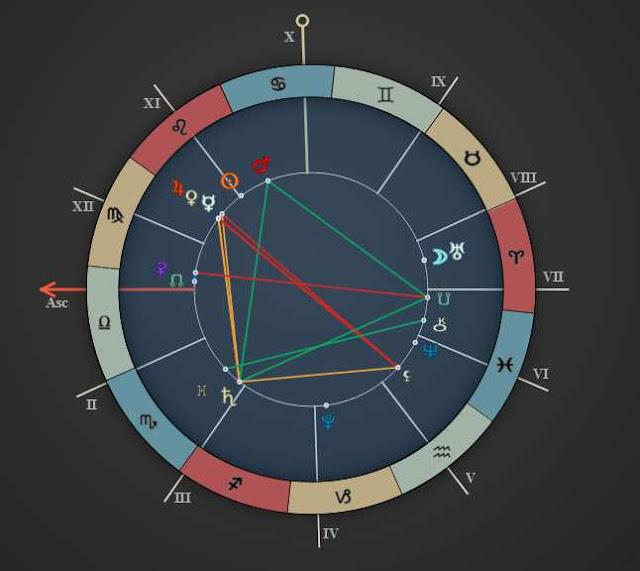 august 5 scorpio daily horoscope chart reading