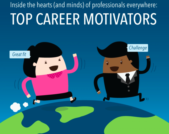 Top Career Motivators