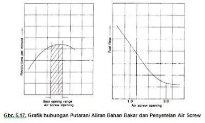 Grafik hubungan Putaran,Fuel dan Penyetelan Air Screw