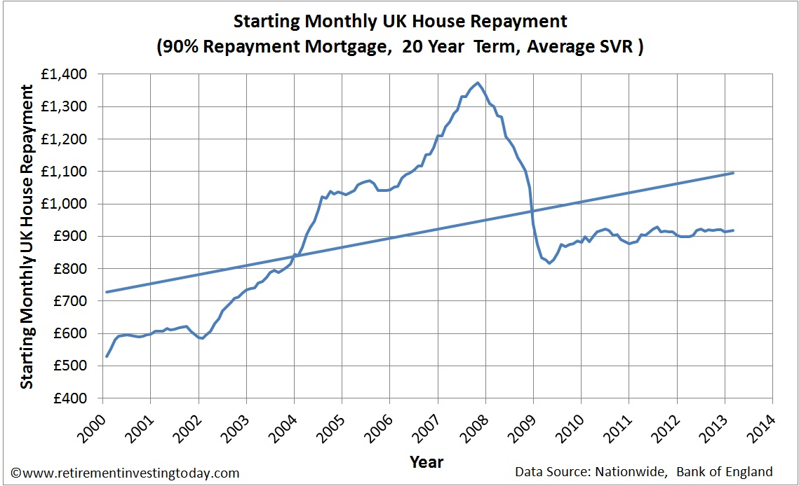 Graph of Starting Monthly UK House Repayment