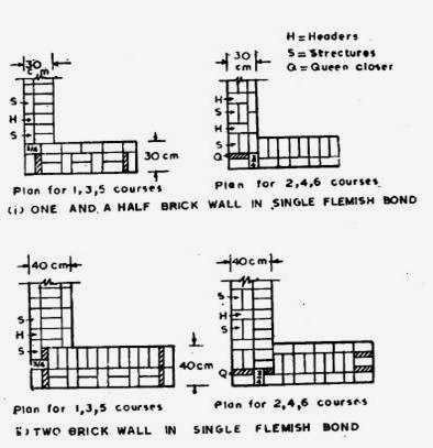 Building construction and drawing education for everyone single flemish bond ccuart Choice Image