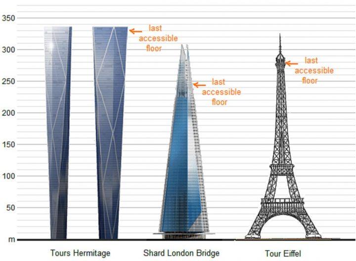 Vivre 224 Londres The Shard Un Projet Titanesque