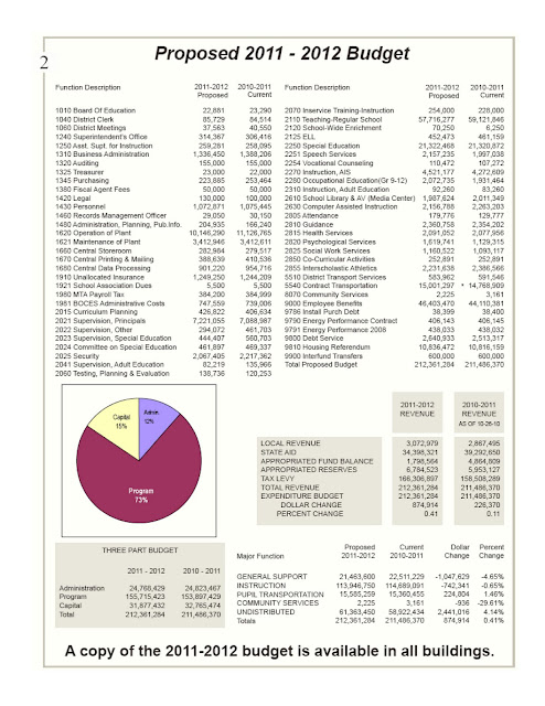 Smithtown school budget summary 2011-2012
