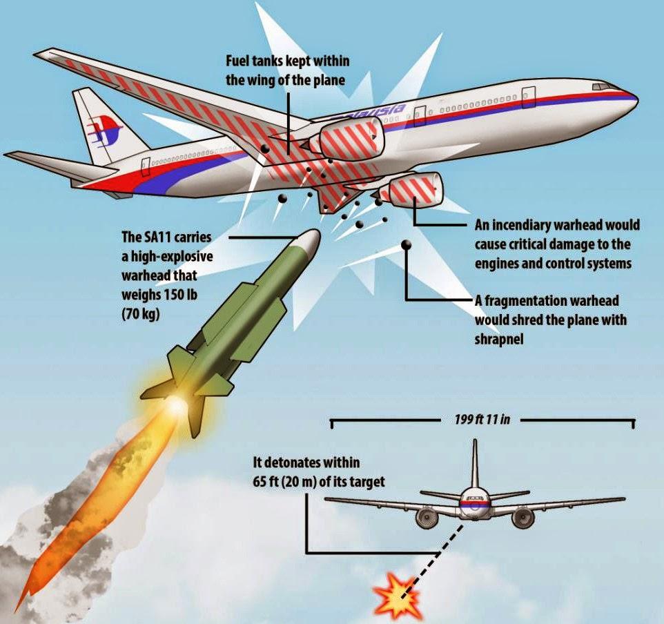 TERBONGKAR Siapa Sebenarnya Yang Menembak Flight MH17