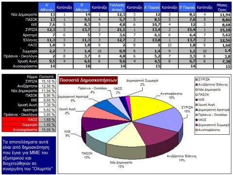 Ποσοστά δημοσκοπήσεων σε Αθήνα και Πειραιά