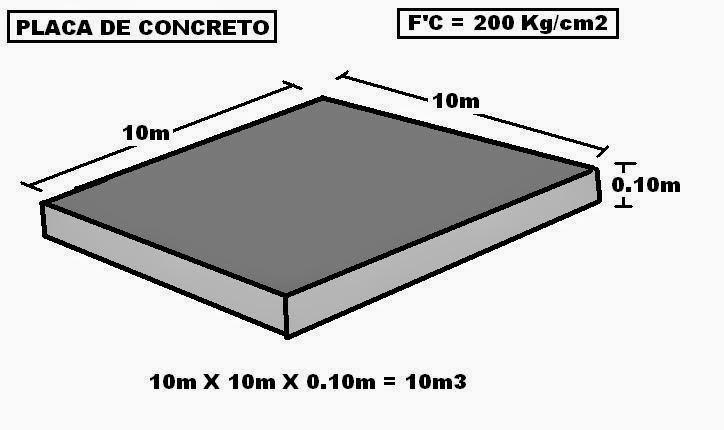 Calculo de cantidad de concreto for Precio metro cubico hormigon 2017