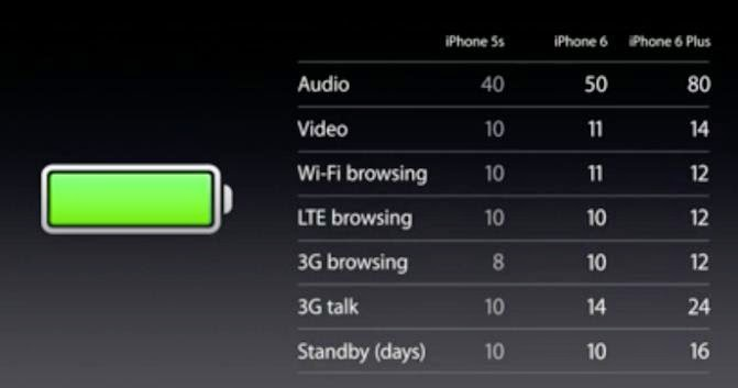 Battery: iPhone 6 VS iPhone 6 Plus