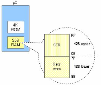 Organisasi RAM internal 89x51