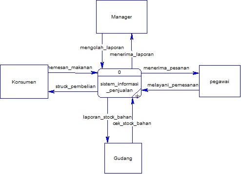 Mawe are moeslembelajar bermanfaat bagi sesa dfd konteks diagram ccuart Images