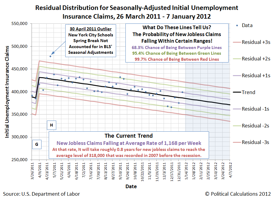 Residual Distribution for Seasonally-Adjusted Initial Unemployment Insurance Claims, 26 March 2011 - 7 January 2012