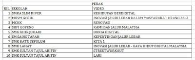 Senarai Top 10 Terbaik Peringkat Negeri Liga Remaja Kreatif 2015 Perak