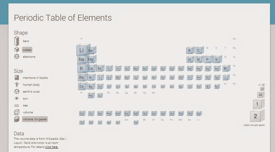 Recursos primaria tabla peridica de los elementos interactiva de google lanz el pasado mes una aplicacin llamada periodic table of elements tabla peridica de los elementos donde podemos acceder a diversa urtaz Images