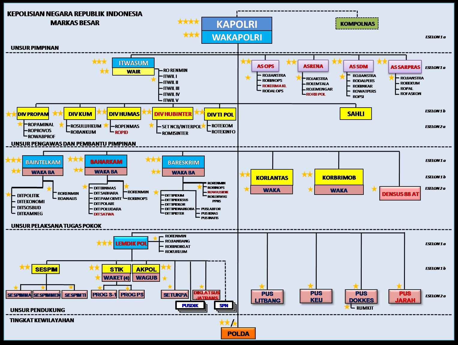 Struktur Organisasi Di Kepolisian Indonesia Mabes Polda