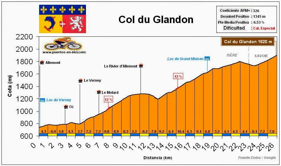 Altimetria Perfil Col du Glandon