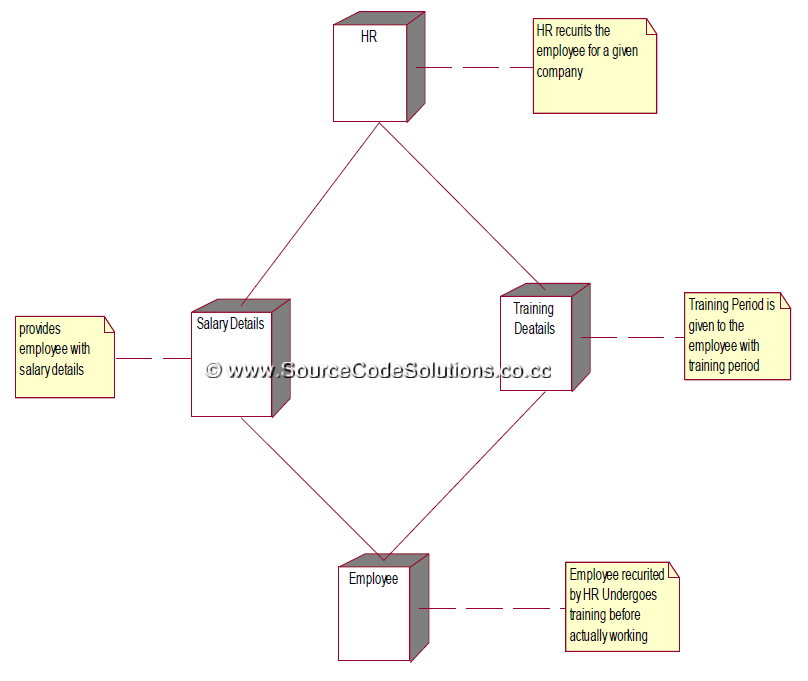Uml diagrams for software personnel management system cs1403 case thus the uml diagrams for software personnel management system were designed successfully using rational rose software in cs1403 case tools laboratory ccuart