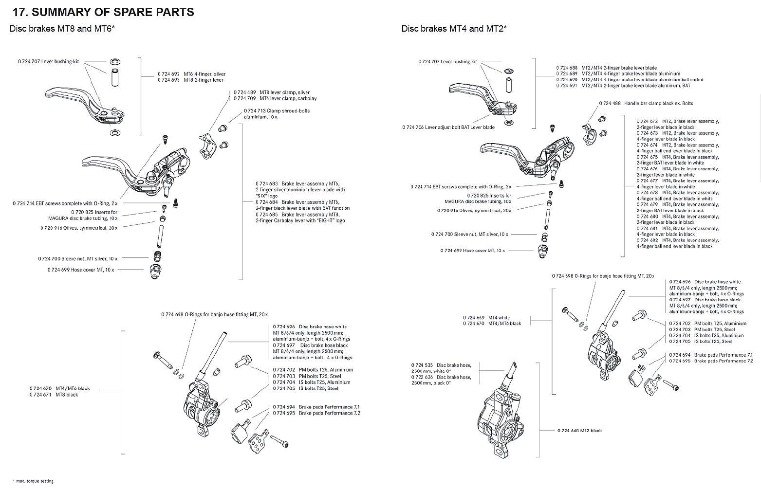 2012 Magura MT8, MT6, MT4, MT2 Spare Parts Diagram