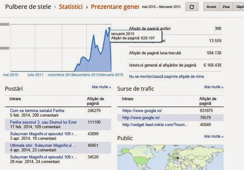 Statistici 2015, I