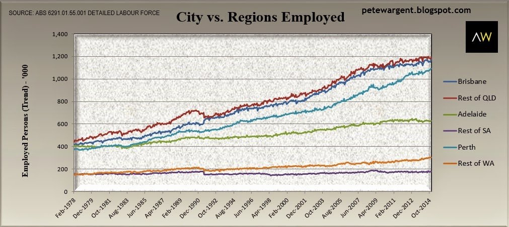 city vs regions employed