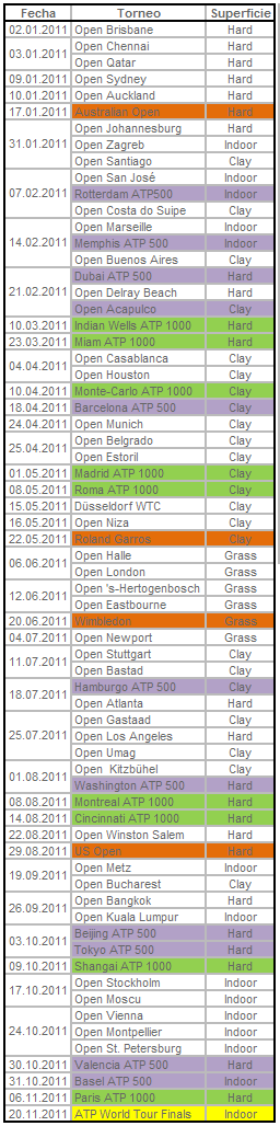 Calendario 2011 ATP World Tour