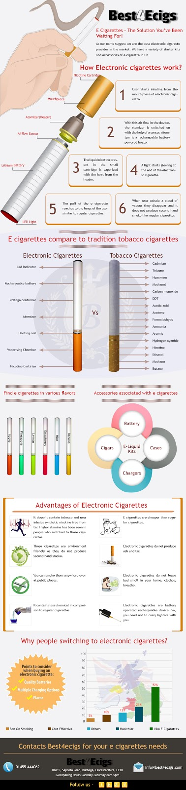 Infographic-Best4 ECigs