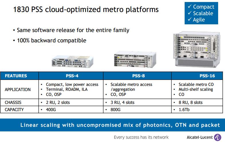 Alcatel-Lucent Delivers Next Gen 1830 PSS Metro Optical ~ Converge ...