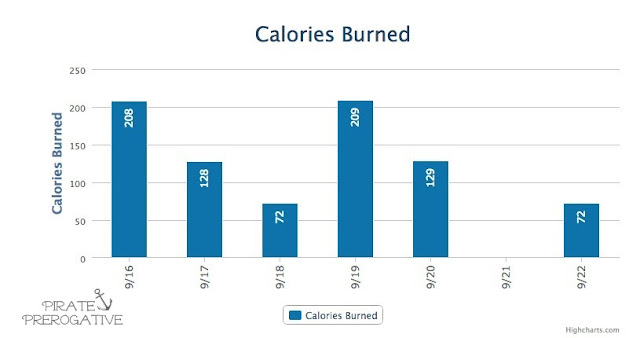 MyFItnessPal calories burned for w/e 9/22
