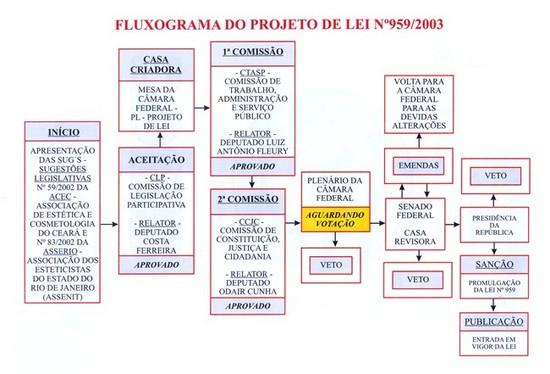 PROJETO DE LEI 959/2003
