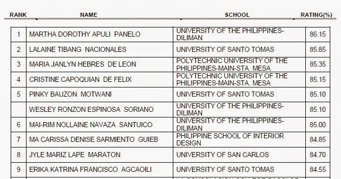UP Diliman Is October 2014 Interior Designer Board Exam Top Performing School