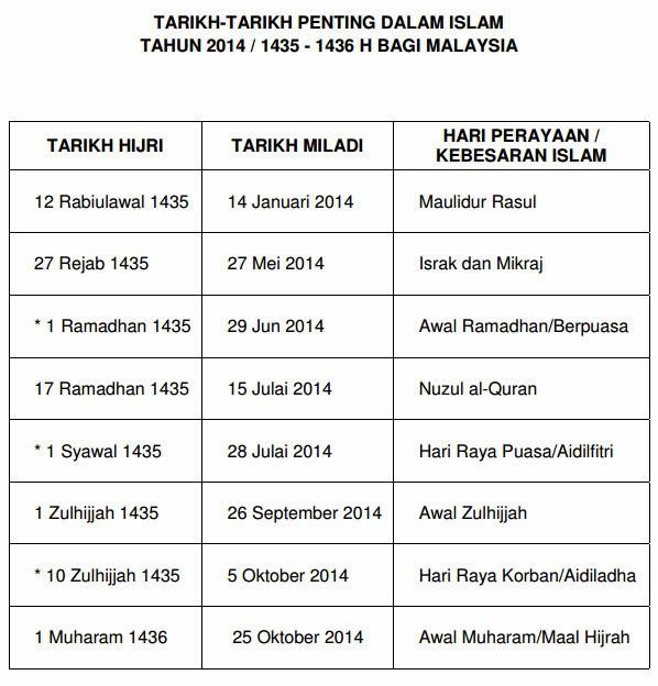Penting Dalam Islam Tahun 2014 / 1435 - 1436 Hijriah Bagi Malaysia