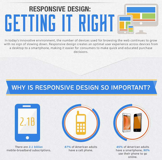 The Anatomy of a Successful Responsive Website