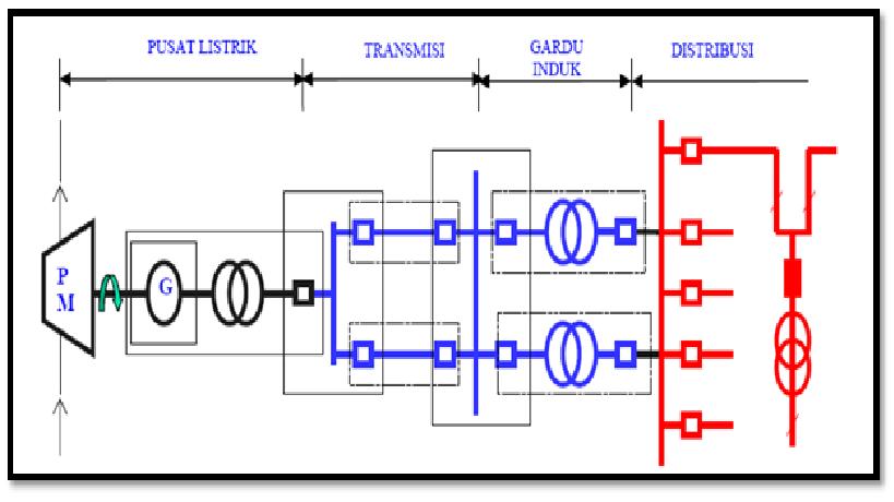 Gambar 1. gambar jaringan sistem tenaga listrik