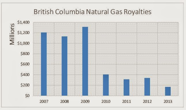 Natural Gas Royalties Per Acre Woodford Sylan Shale