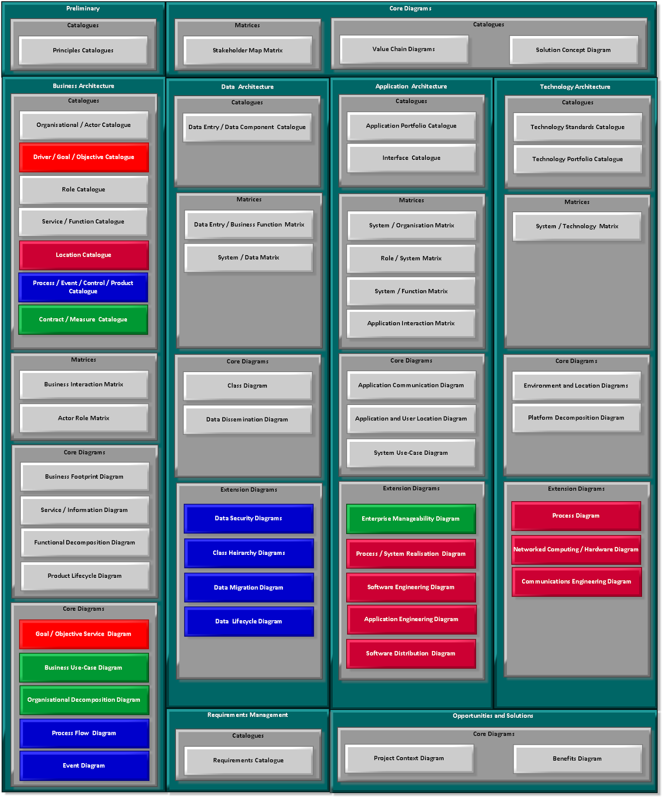 The Diagram Above Is Based On TOGAF Core Content Metamodel And Extensions Method I Have Used As A Program Repository That Provides