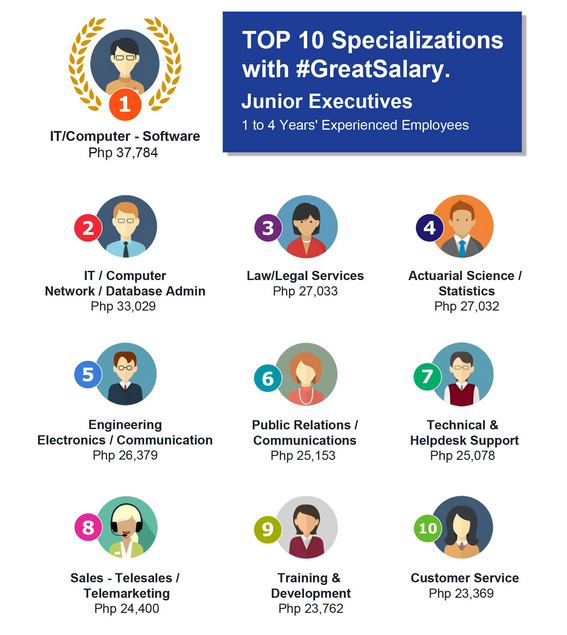 Top 10 Highest-paying Jobs in the Philippines 2015
