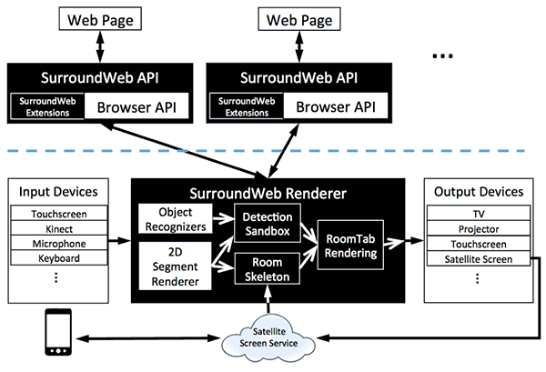 surroundweb concept